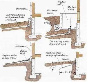 Drainage Hauswand Aufbau : keeping water away from foundations residential drainage pinterest isolierung technisches ~ Whattoseeinmadrid.com Haus und Dekorationen