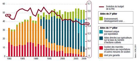 montant des primes pac versees aux exploitations agricoles 03 january 2016 woodwardonemedia page 51