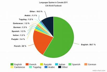 Canada Culture Languages Official French Ethnic Chart