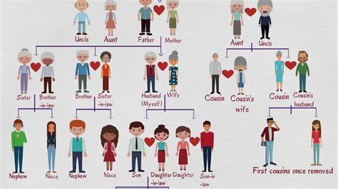 family tree chart  family relationship chart