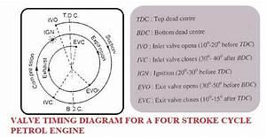 Valve Timing Diagram For Ic 2 Stroke And 4 Stroke Si And Ci Engine