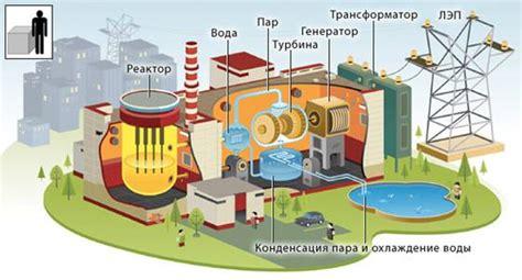 Назначение ядерных реакторов — PhysBook