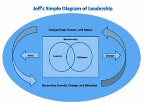 Transformational Leadership Diagram