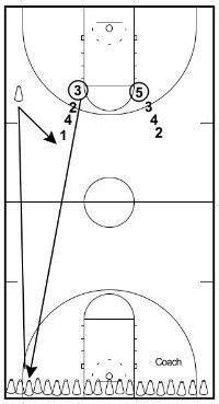 cones basketball drills basketball workouts