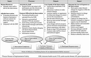 Audit Risk Model Implementation Of A Consumer Focused Ehealth Intervention