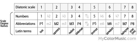 Degrees are useful for indicating the size of intervals and chords and whether they are major or minor. Alternative scale degree names.   Basic music theory, Diatonic scale, Music theory