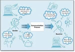 Communication Process Sender Receiver