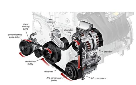 What Is An Alternator And What Happens When It Fails?
