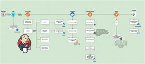 Pipeline As A Code Using Jenkins 2  U2013 Mayank Patel  U2013 Medium