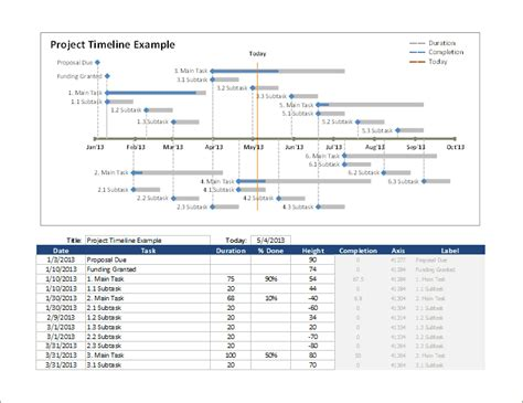Excel Timeline Template Excel Timeline Template How To Create A Timeline In Excel