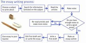 Diagrams  Maps  U0026 Processes