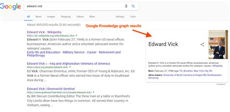 Seo Knowledge by Knowledge Graph Vab Media