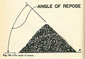 The Angle Of Repose  Or Critical Angle Of Repose  Of A
