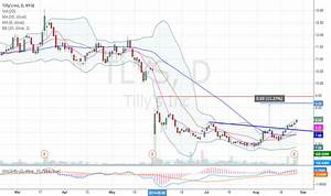 Trade Value Chart Week 8 Tlys Stock Price And Chart Nyse Tlys Tradingview