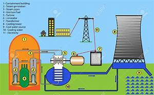thermodynamics - What type of energy released from Nuclear ...