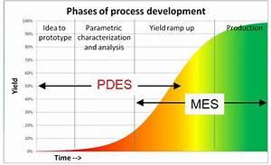 Process development execution system - Wikipedia