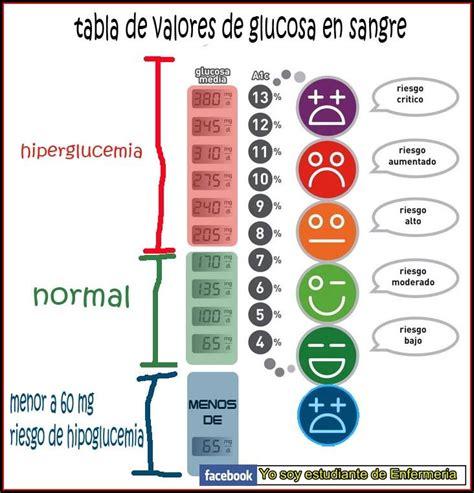 daniela mejias  twitter tabla de valores de glucosa