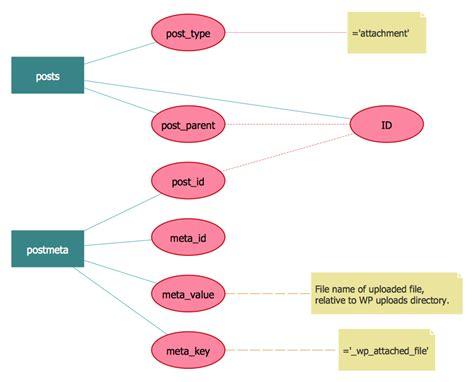 components  er diagram professional erd drawing