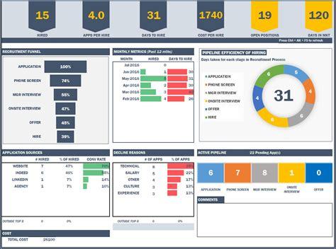 recruitment dashboard excel template hr metrics