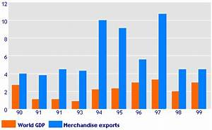 WTO | NEWS - Press 175 - Developing countries merchandise ...