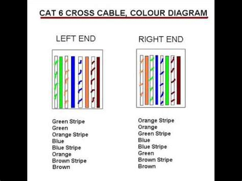cross cable cat6
