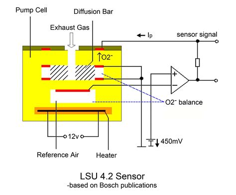 bosch lsu 4 9 is superior to lsu 4 2 sensors news ecotrons