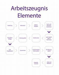 Probezeit Berechnen : elemente im arbeitszeugnis infografik ~ Themetempest.com Abrechnung