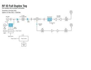 fillable online rfid full duplex tag skyworks solutions