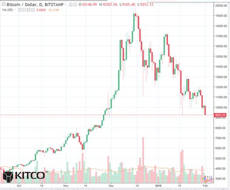 Bitcoin price and other btc cryptocurrency market and exchange information. Bitcoin Graph / Bitcoin Growth, Rising Up Chart Stock ...