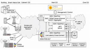 Fmc System Architecture   Nid  Network Interface Device