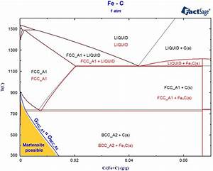 Factsage Equilibrium Phase Diagram