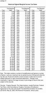 Federal Poverty Chart 2017 Historical Highest Marginal Income Tax Rates Tax Policy