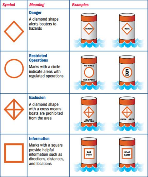 Boating Signs And Buoys by Regulatory Buoys Walsh Marine Products Walsh Marine