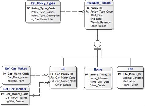 Dimensional Data Modeling Resume by Sql Server Select Dimensional Modeling Skills Assessment