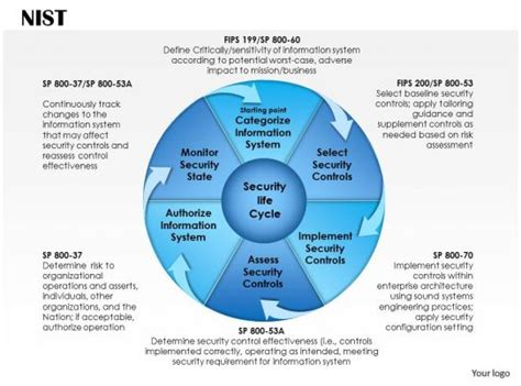 risk management framework powerpoint