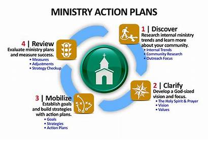 Strategy Process Map Ministry Action Plans Overview