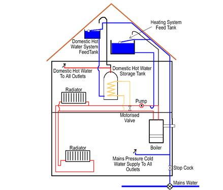 central heating systems glasgow sos plumbing heating