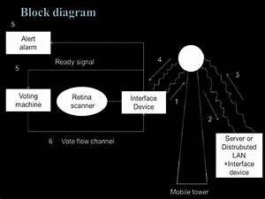 Voice Recognition Block Diagram With Explanation