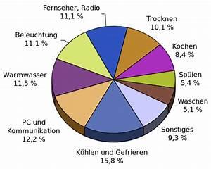 Energieverbrauch Im Haushalt : file haushalt wikimedia commons ~ Orissabook.com Haus und Dekorationen