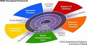 Image Result For Diagram Of Nursing Conceptual Framework