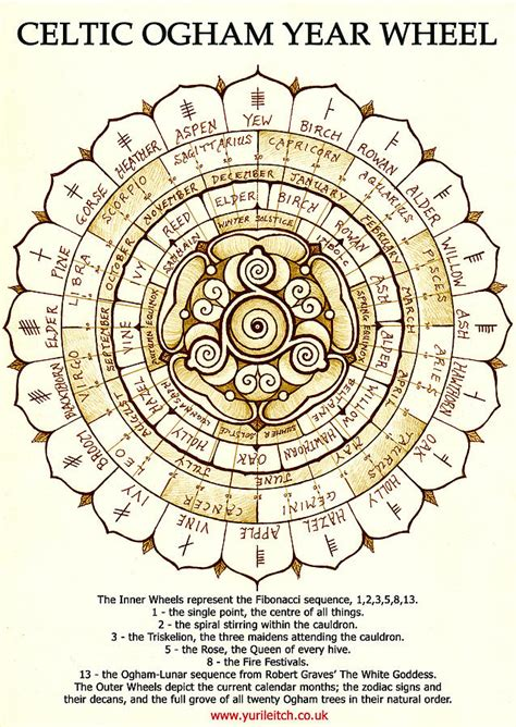 Celtic Wiccan Symbols And Meanings