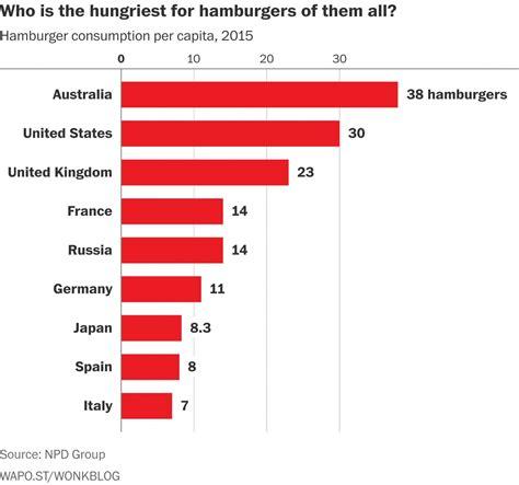 burger australia consumption burgers hingga pertelevisian revisi industri dampak pandemi penyiaran uu indonesia eaters australians champion hamburgers netray