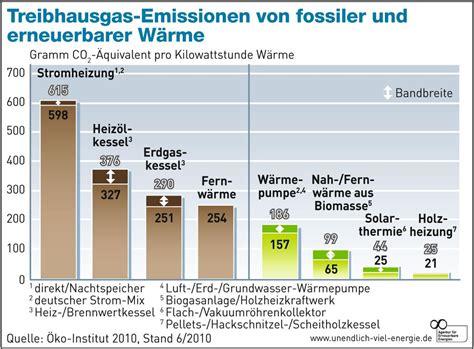 Energiewende Was Zusaetzliche Energieeinsparung Kostet by Treibhausgas 171 Energiewende Starnberg
