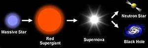 The Life-Cycle of Massive Stars – There's not a star in ...