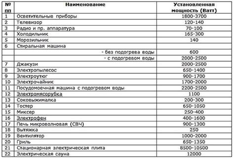 Таблица мощности основных бытовых электроприборов