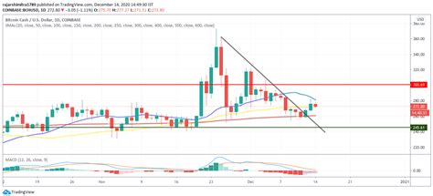 It is important to note that price predictions over cryptocurrencies should be seen as recommendations rather than bitcoin price prediction for 2021. Bitcoin Cash Price Prediction: Clearing this key resistance could push BCH into $300   Trading ...