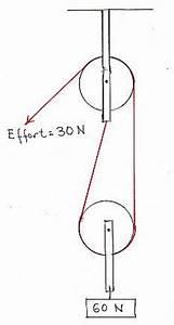 Concept Tutoring - Pulleys