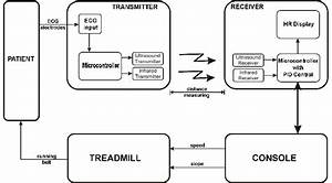 Block Diagram Of A Treadmill Controlled By The Patient U0026 39 S