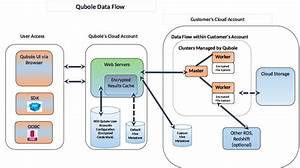 Understanding Qds Network Perimeter Security  U2014 Qubole Data Service 1 0 Documentation