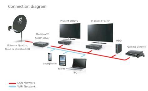 sat2ip new sat tv standart home network